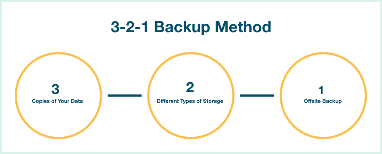 321 Backup Method