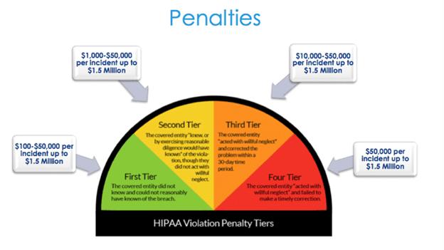 Tiers of HIPAA violation penalties incurred in US dollars