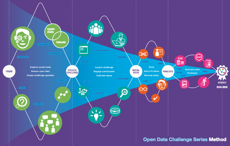The Open Data Challenge Series Method