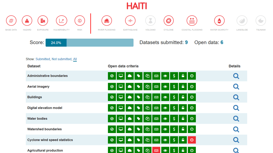 Open Data Index Haiti