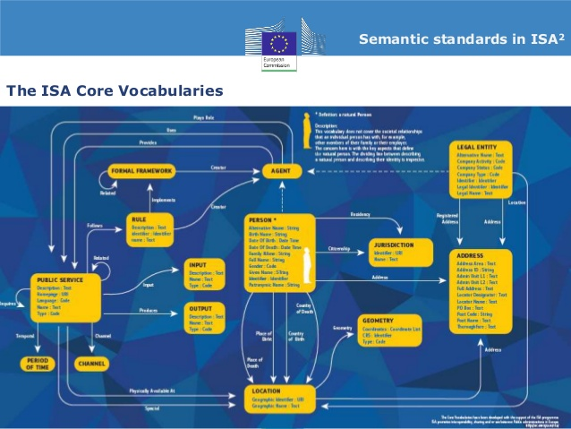 vassilios-peristeras-promoting-semantic-interoperability-for-european-public-services-the-european-commission-isa2-programme-21-638
