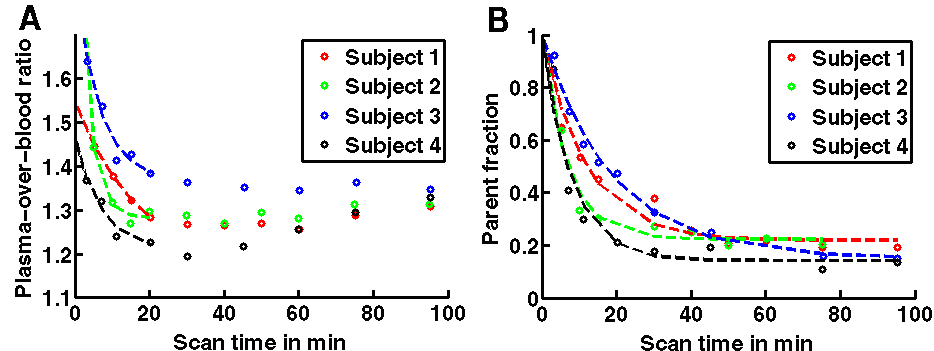 Figure 2 shows a graph of the ratio of the plasma activity concentration of 11C-SCH442416 in plasma given to the four subjects for Adenosine A2A Receptors