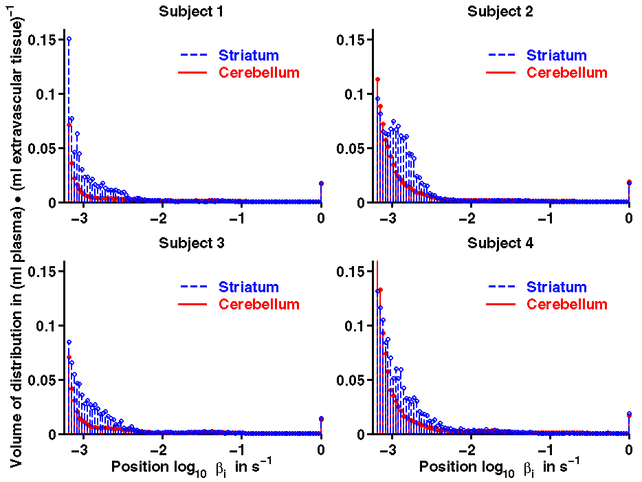 Figure 6 shows four histograms of the spectral analysis on the pixel level for the cerebellum and the adenosine A2A receptors