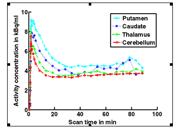 A graph to show the activity concentration over the pet scan time after the administration of the highest doses of preladenant.