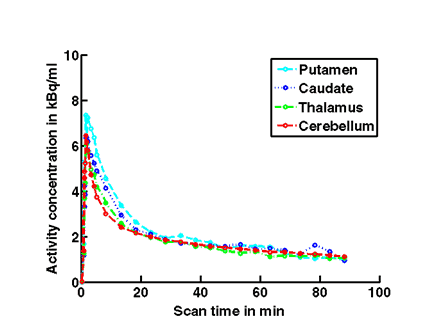 A graph to show the activity concentration over the pet scan time after the subjects received a 50 mg post dose.