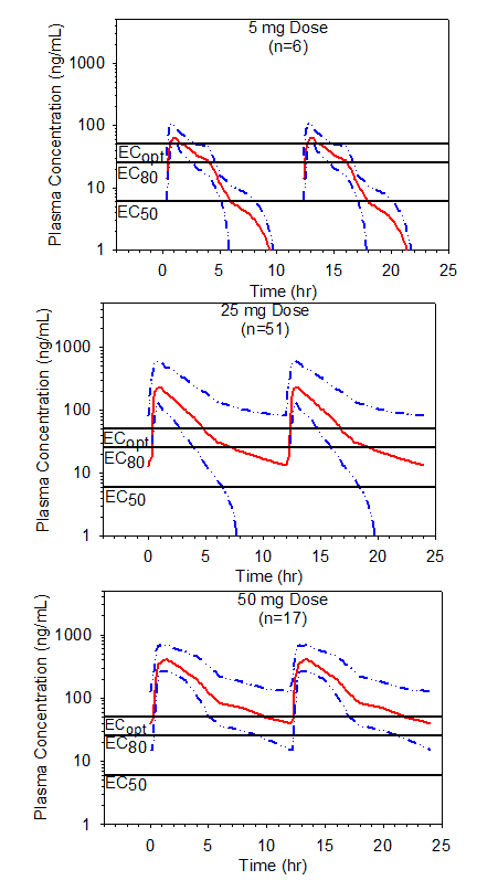Figure 5. Simulated mean steady state plasma preladenant concentrations following BID single dose administration of 5, 25 or 50 mg doses of preladenant