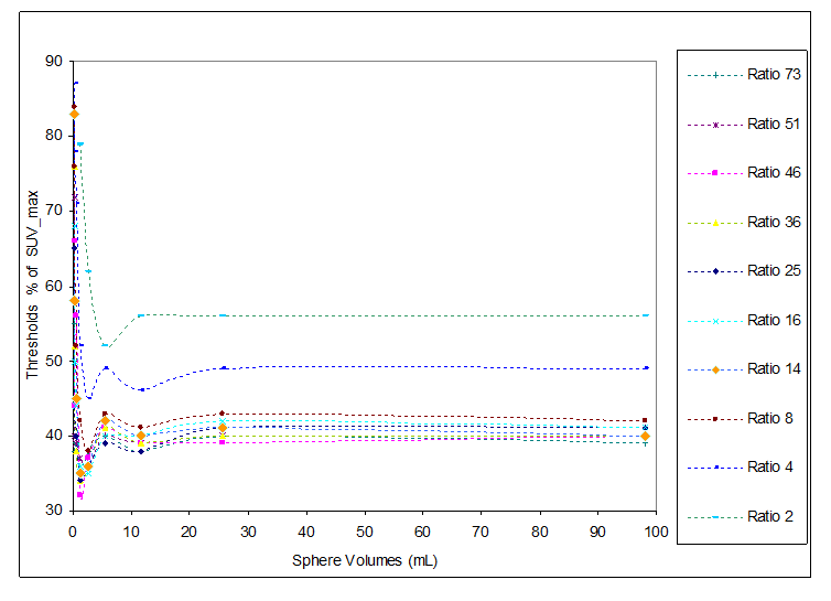 Figure 2. Measured thresholds versus sphere volumes for different background/sphere ratio (acquisition for 3 minutes and 6 mm transaxial filter).