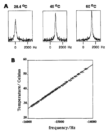 Figure 19 shows the cobalt-59 NMR in vivo thermometry with liposomes containing a cobalt complex