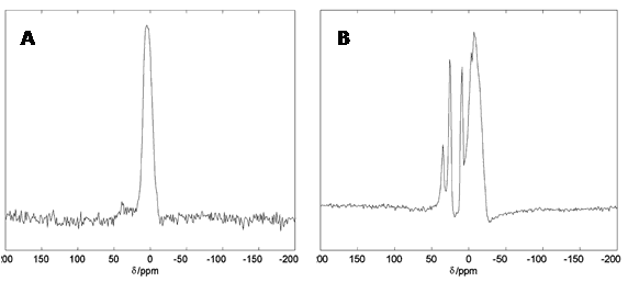 Figure 14. 27Al solid-state NMR spectra of human brain tissue.