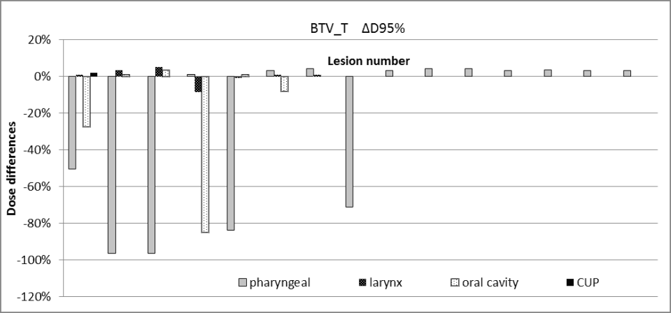 Figure 3. Dose differences for BTVT.