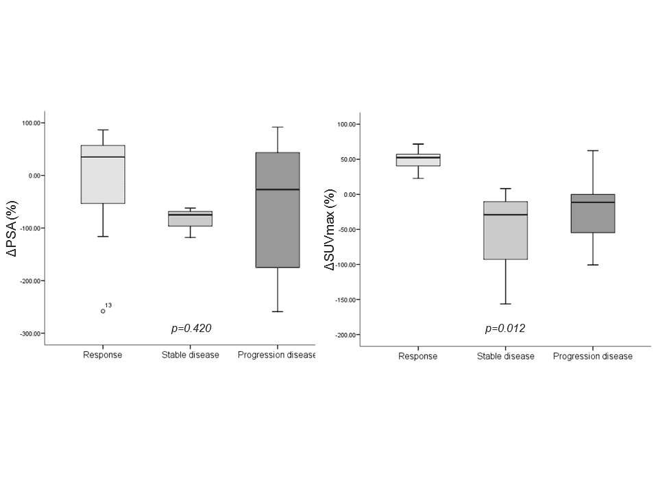 Figure 5. Charts showed the relationships between the response to treatments and the change in PSA value (left) and change in SUVmax (right).