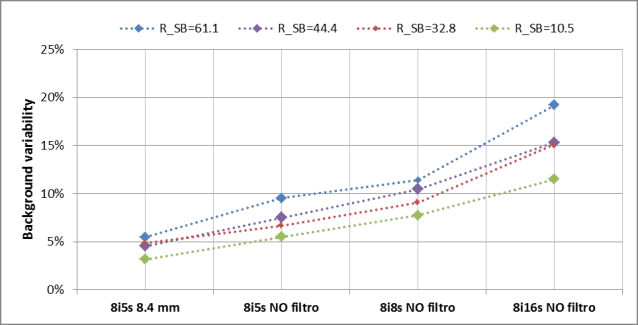 Figure 5. Background variability for different ratio R and reconstruction parameter sets.