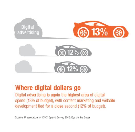 Digital Marketing Budget - CMO Spend Survey 2015 - Where Digital Dollars Go