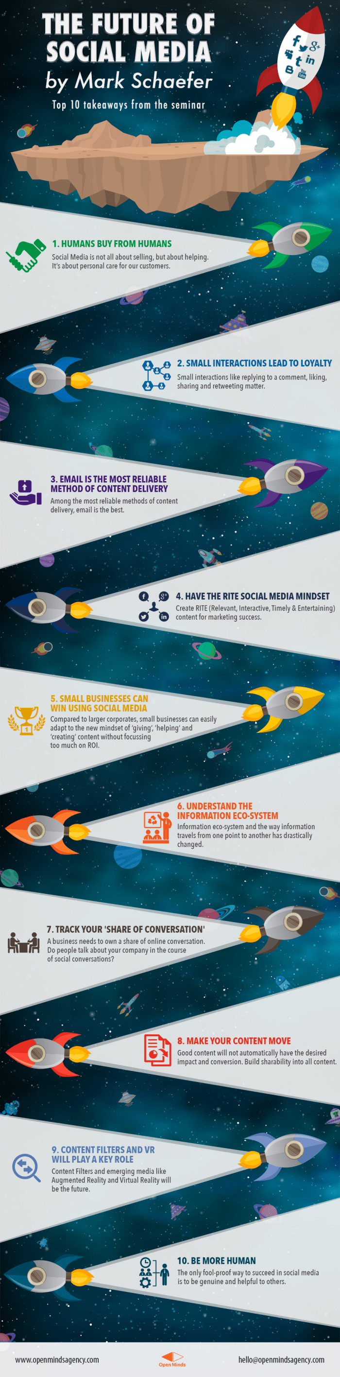 Infographic The Future of Social Media by Mark Schaefer