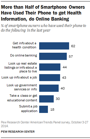 Pew Research On Smart Phones