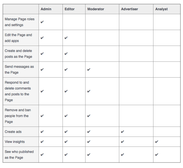 Facebook Page Admin Roles Options Screenshot