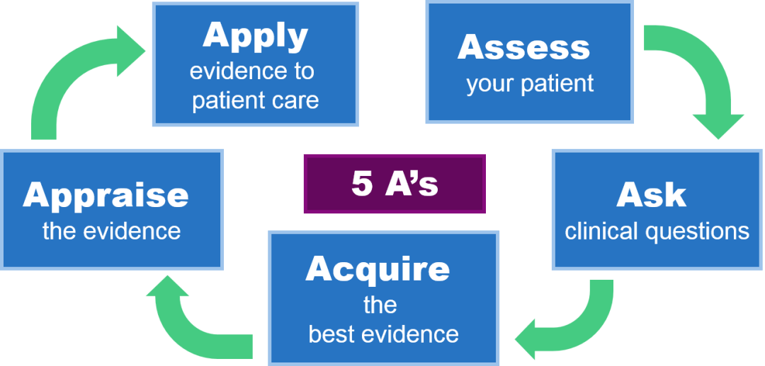 Evidence Live – what is evidence-based medicine? – Open Pharma
