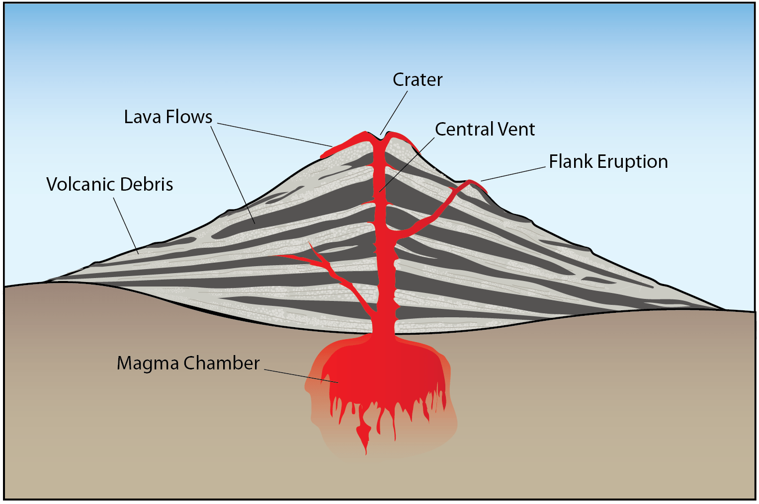 11 1 What Is A Volcano Physical Geology First