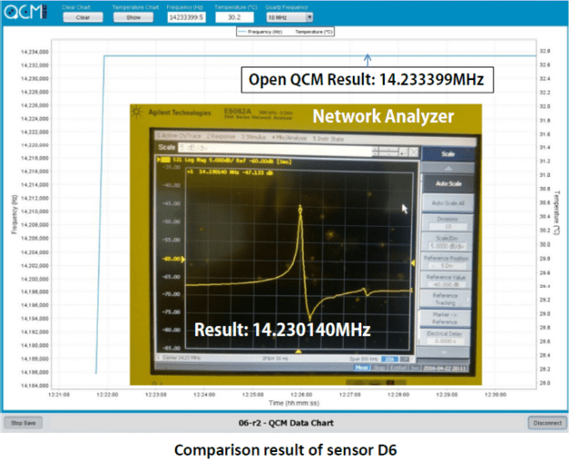 Verification Test on own design QCM at 14MHz, using openQCM and network analyzer for sensors D5