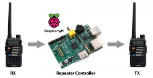RPI-Repeater-Controll-Concept