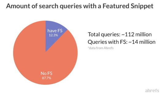 A pie chart showing amount of search queries with featured snippets