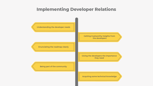 A pillar is shown with multiple signs representing the ways Developer Relations (DevRel) can be implemented.