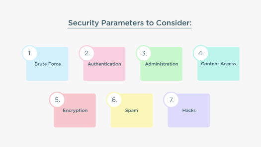 Seven parameters for Drupal Security modules are quoted in seven squares.