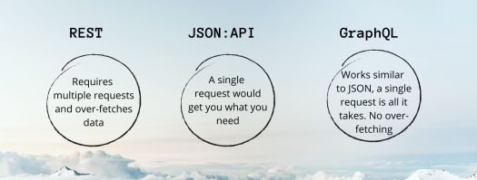 A distinction is shown between the three APIs, REST, JSON and GraphQL, in three circles with regards to data retrieval..