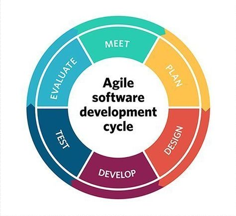 A circular infographic with six parts that says test, evaluate, meet, plan, design and develop