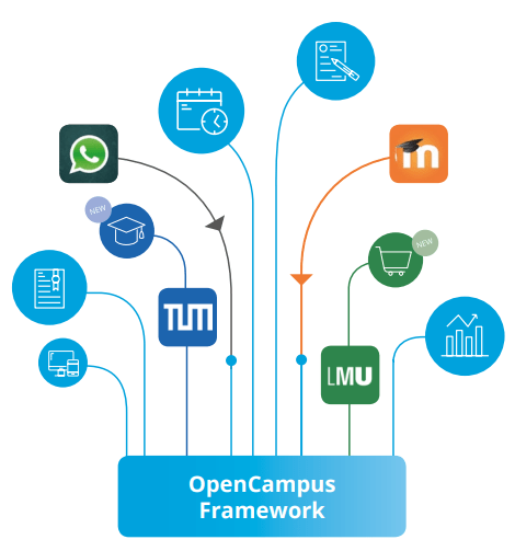 Image of a blue platform where the text is OpenCampus framework on which threads are placed with social media logos