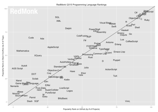 A straight line graph with several dots to explain popularity of R programming