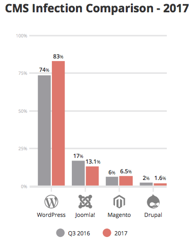 Bar graph showing the statistics on Drupal security