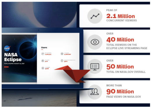 Statistics shown on the right side in four blocks and a tab screen on the left with NASA homepage and a red paper bird on it.