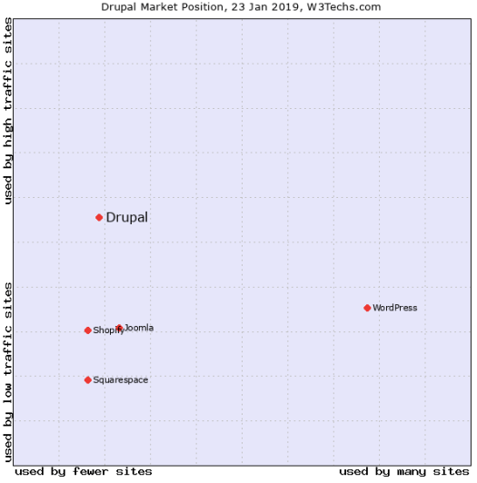 Graphical representation showing dots inside a square to show Drupal's market share