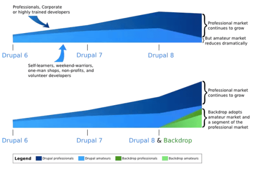 Graphical representation with blue and green coloured regions to show Drupal evolution from Drupal 6 to Drupal 8 and emergence of Backdrop after Drupal 8