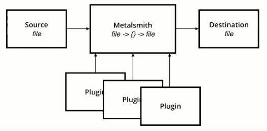 Flowchart showing boxes to explain metalsmith's working principle as a static site generator