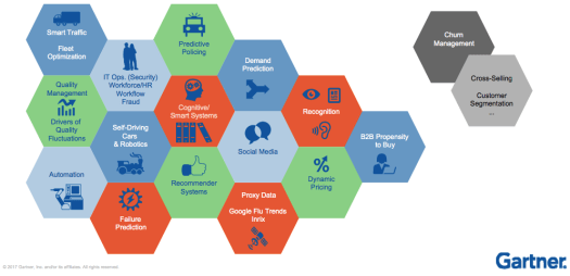 Different coloured hexagons containing icons like truck, car, people, human brain, and computer joined together