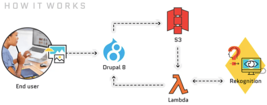 Flowchart showing a person working on laptop, a droplet containing number 8, red boxes, gama symbol, and laptop icons