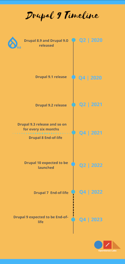 Infographics showing timeline of Drupal 9 with yellowish background and a flowchart at the centre