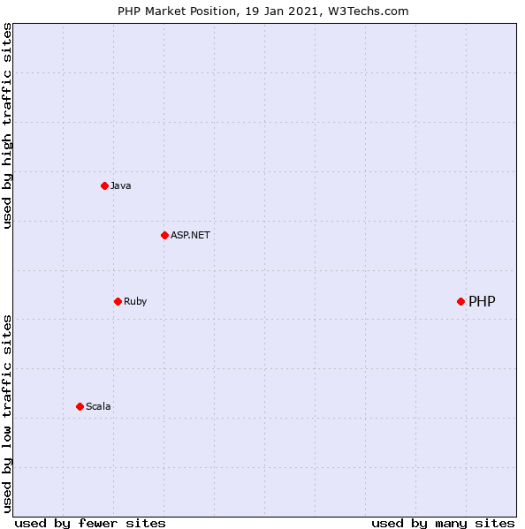 A graph is showing the popularity of various programming languages.