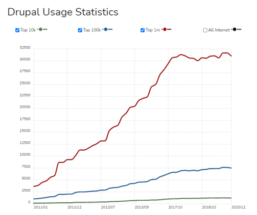 A line graph is showing Drupal usage statistics.