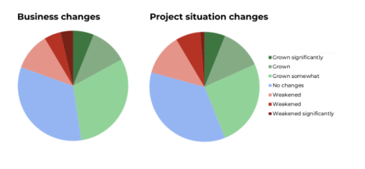 Two pie charts are showing various changes in business and projects handles by it.