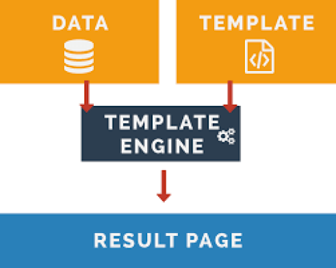 A flowchart with orange, black and blue-colored boxes showing   how the theme engine combines data with a template and shows a substantial result page