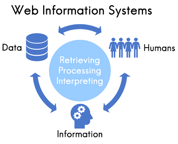A blue circle that says retrieving Processing Interpreting with three Unicode arrows around it. Image of data, information, and humans are made in between it