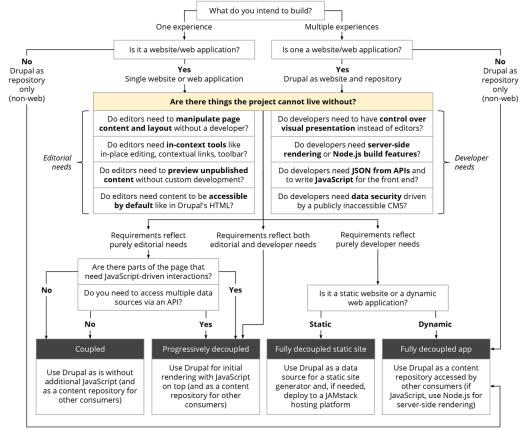 Flowchart consisting of rectangular boxes and arrows to explain types of decoupled Drupal