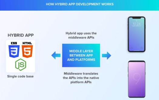 illustartion image showing the flowchart of hybrid application development with two sided arrows and mobile phones