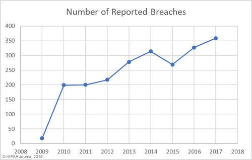 A graphical representation showing the number of reported breaches in healthcare industry