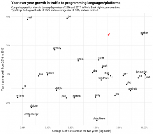 graphical representation with several dots to explain growth of R programming