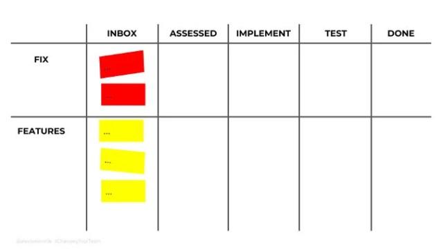 High-impact teams workflow