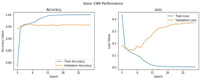 Learning curves for basic CNN